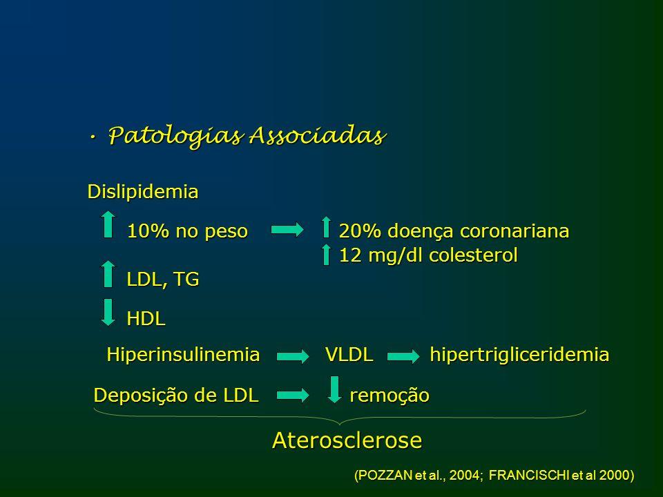 Patologias Associadas Patologias AssociadasDislipidemia 10% no peso 20% doença coronariana 10% no peso 20% doença coronariana 12 mg/dl colesterol 12 m