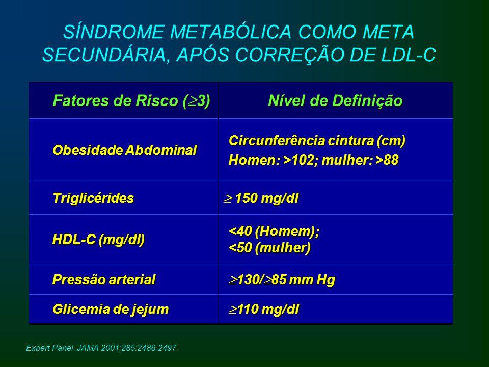 SÍNDROME METABÓLICA COMO META SECUNDÁRIA, APÓS CORREÇÃO DE LDL-C Expert Panel. JAMA 2001;285:2486-2497. Circunferência cintura (cm) Homen: >102; mulhe