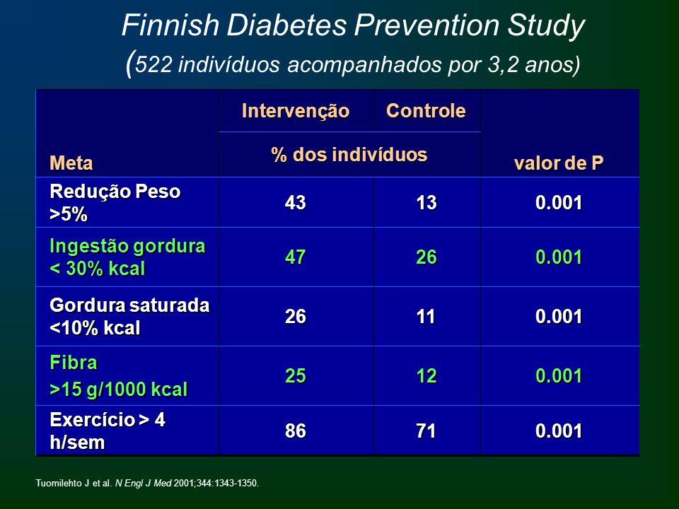 Finnish Diabetes Prevention Study ( 522 indivíduos acompanhados por 3,2 anos) valor de P % dos indivíduos Meta0.0011225Fibra >15 g/1000 kcal 86 26 47