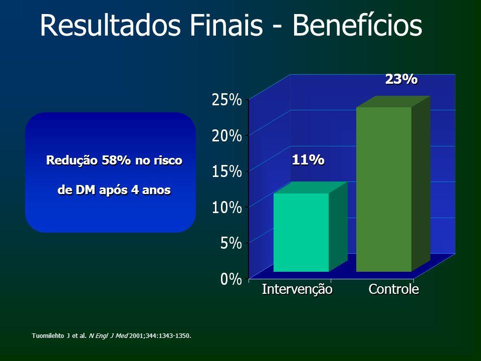 Resultados Finais - Benefícios Tuomilehto J et al. N Engl J Med 2001;344:1343-1350. IntervençãoControle Redução 58% no risco de DM após 4 anos 11% 23%