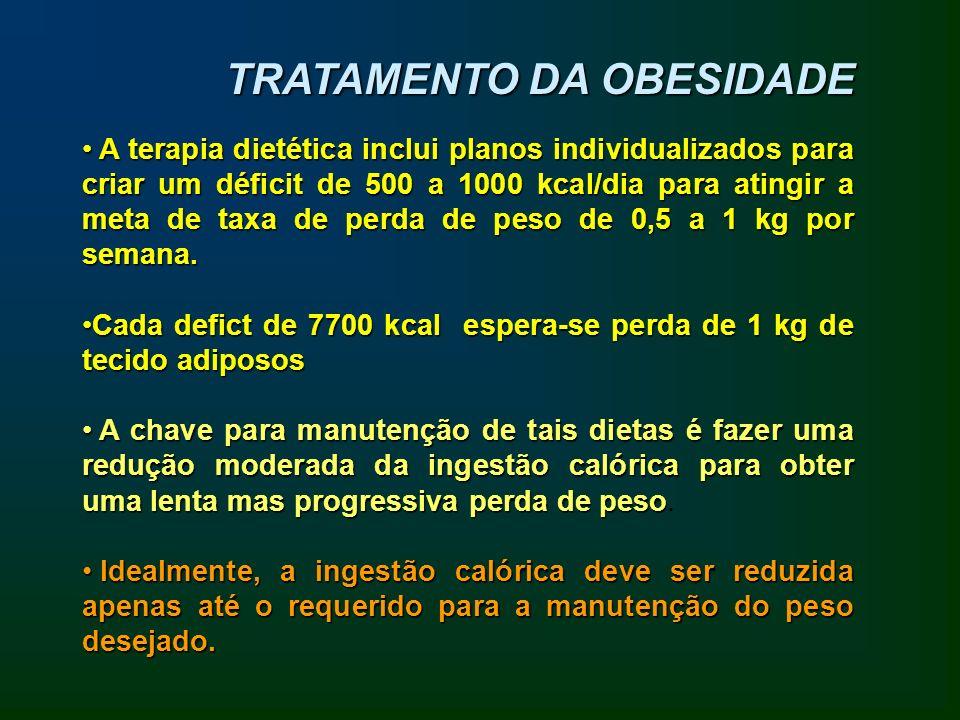 TRATAMENTO DA OBESIDADE A terapia dietética inclui planos individualizados para criar um déficit de 500 a 1000 kcal/dia para atingir a meta de taxa de