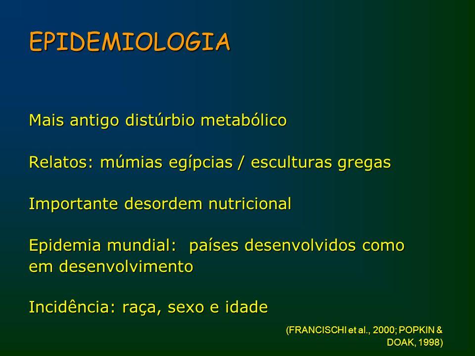 EPIDEMIOLOGIA Mais antigo distúrbio metabólico Relatos: múmias egípcias / esculturas gregas Importante desordem nutricional Epidemia mundial: países d