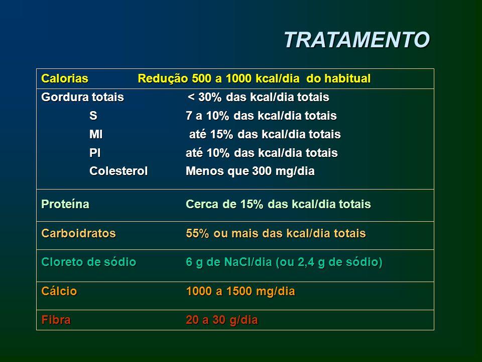 TRATAMENTO CaloriasRedução 500 a 1000 kcal/dia do habitual Gordura totais < 30% das kcal/dia totais S7 a 10% das kcal/dia totais MI até 15% das kcal/d