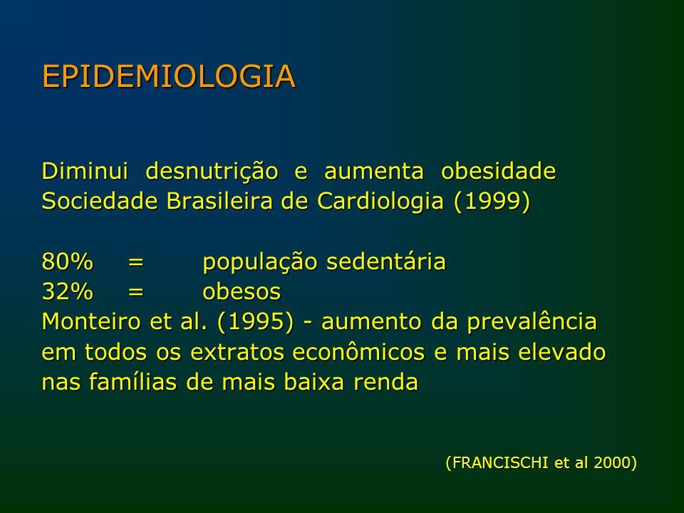 EPIDEMIOLOGIA Diminui desnutrição e aumenta obesidade Sociedade Brasileira de Cardiologia (1999) 80% = população sedentária 32% = obesos Monteiro et a