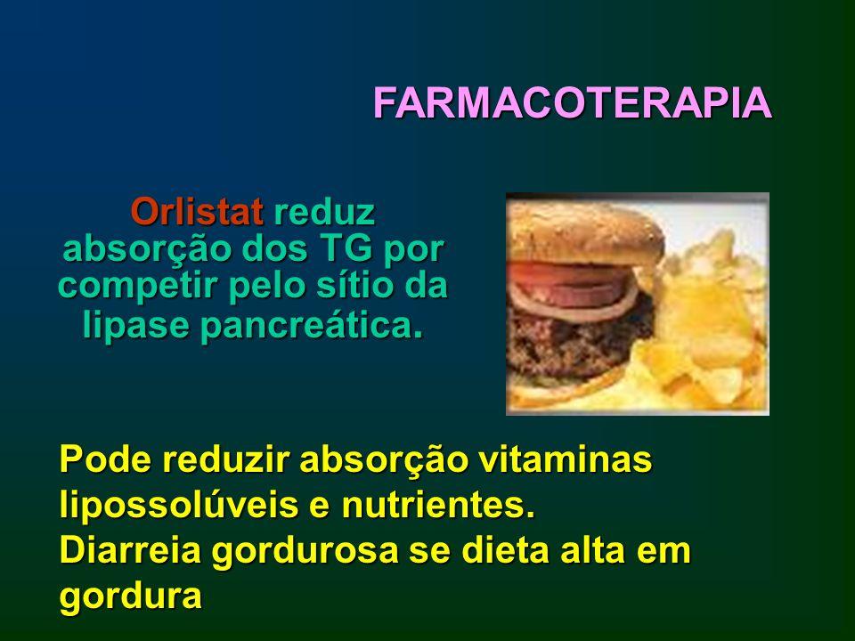 Orlistat reduz absorção dos TG por competir pelo sítio da lipase pancreática. FARMACOTERAPIA Pode reduzir absorção vitaminas lipossolúveis e nutriente