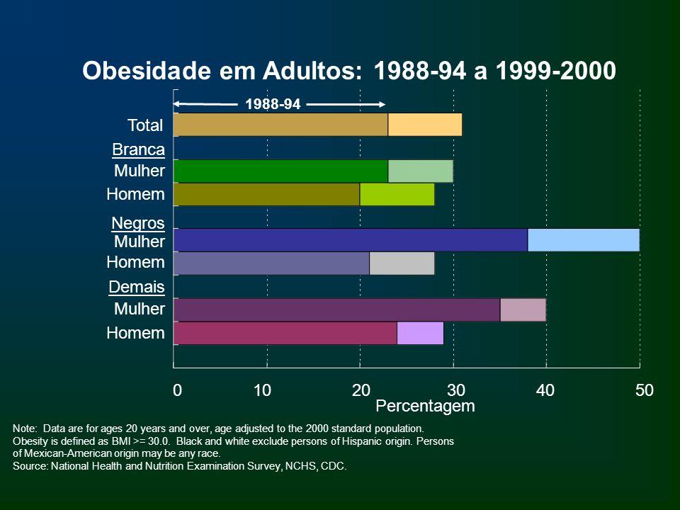 Branca Mulher Homem Negros Mulher Homem Demais Mulher Homem Obesidade em Adultos: 1988-94 a 1999-2000 0 10 20 30 40 50 Note: Data are for ages 20 year