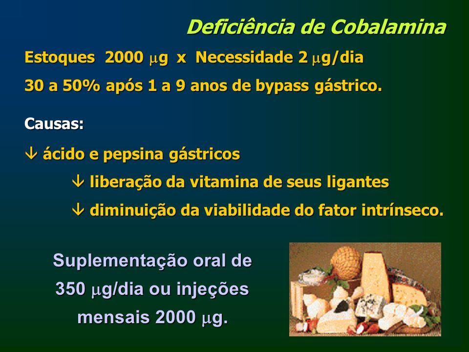 Deficiência de Cobalamina Estoques 2000 g x Necessidade 2 g/dia 30 a 50% após 1 a 9 anos de bypass gástrico. Suplementação oral de 350 g/dia ou injeçõ