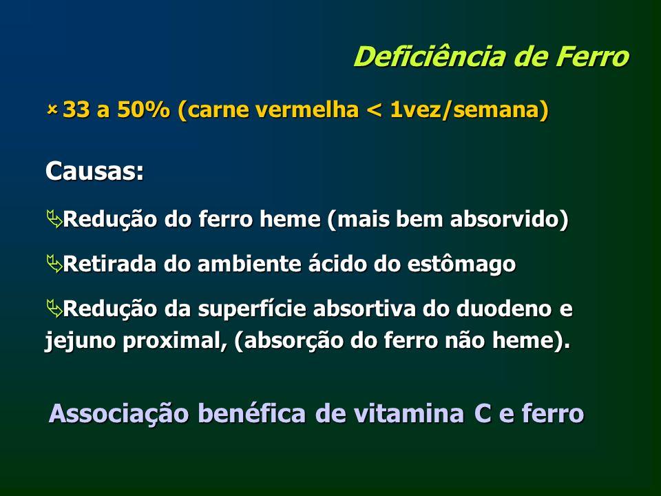 Deficiência de Ferro 33 a 50% (carne vermelha < 1vez/semana) 33 a 50% (carne vermelha < 1vez/semana) Causas: Redução do ferro heme (mais bem absorvido