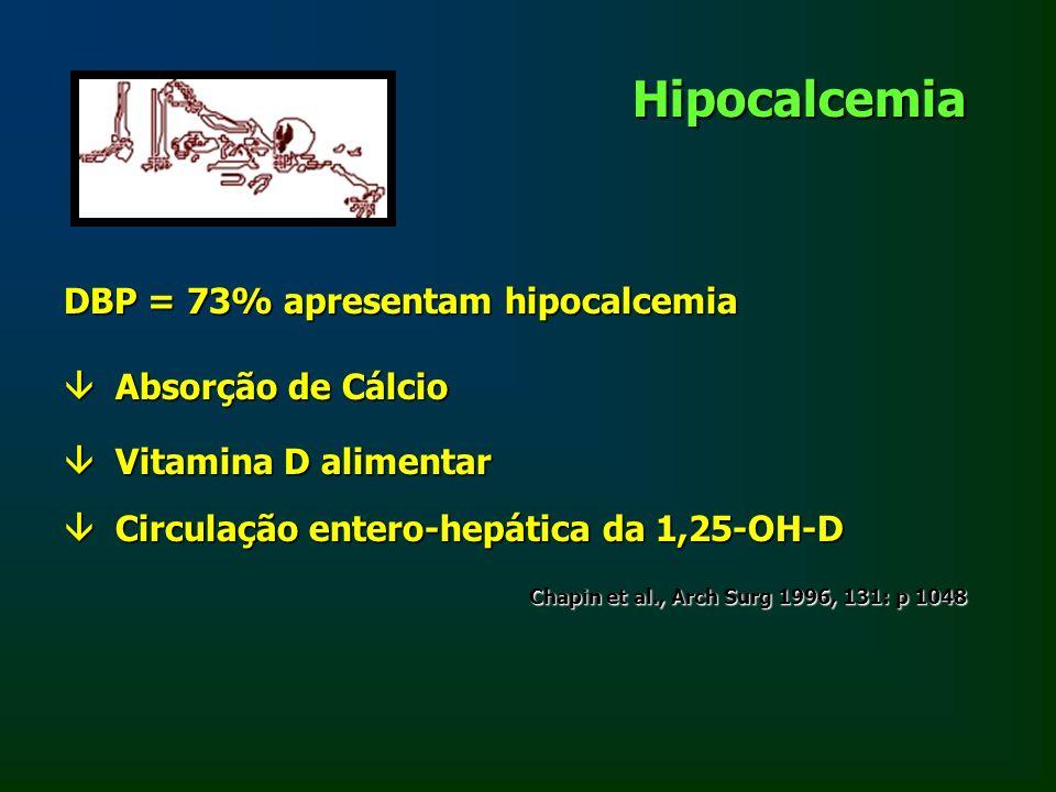 Hipocalcemia DBP = 73% apresentam hipocalcemia Absorção de Cálcio Absorção de Cálcio Vitamina D alimentar Vitamina D alimentar Circulação entero-hepát
