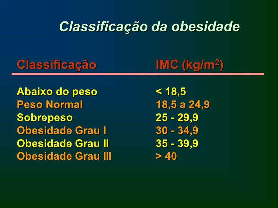 Circunferência da cintura: bom indicador de risco, principalmente com peso normal ou sobrepesado.