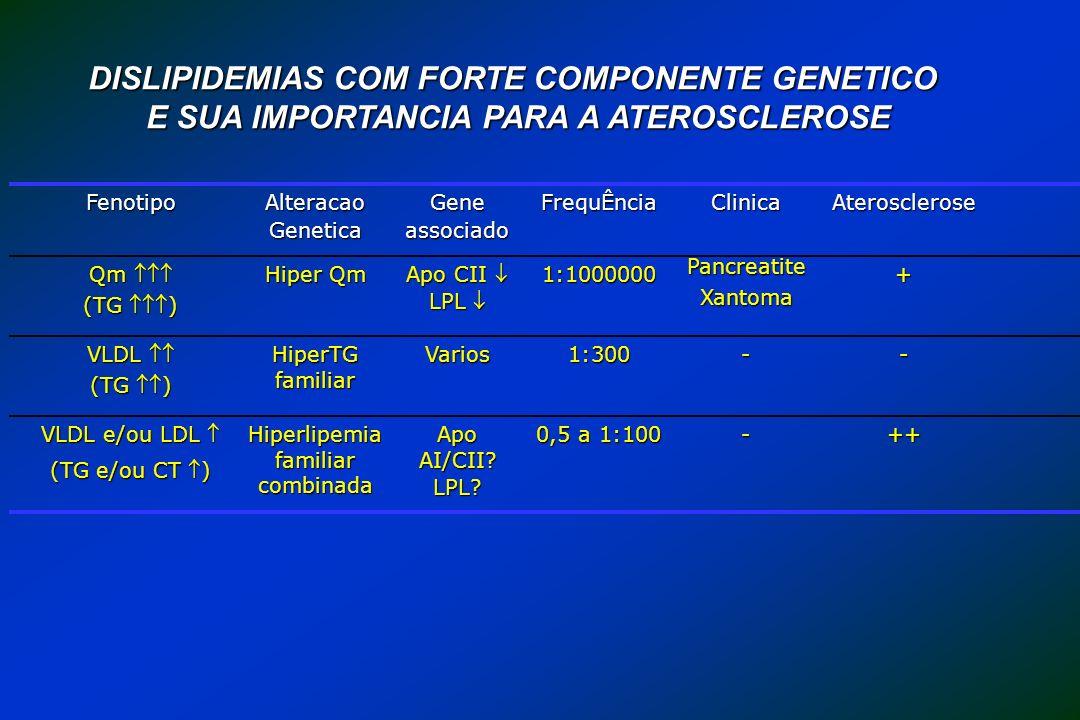++- 0,5 a 1:100 Apo AI/CII? LPL? Hiperlipemia familiar combinada VLDL e/ou LDL VLDL e/ou LDL (TG e/ou CT ) --1:300Varios HiperTG familiar VLDL VLDL (T