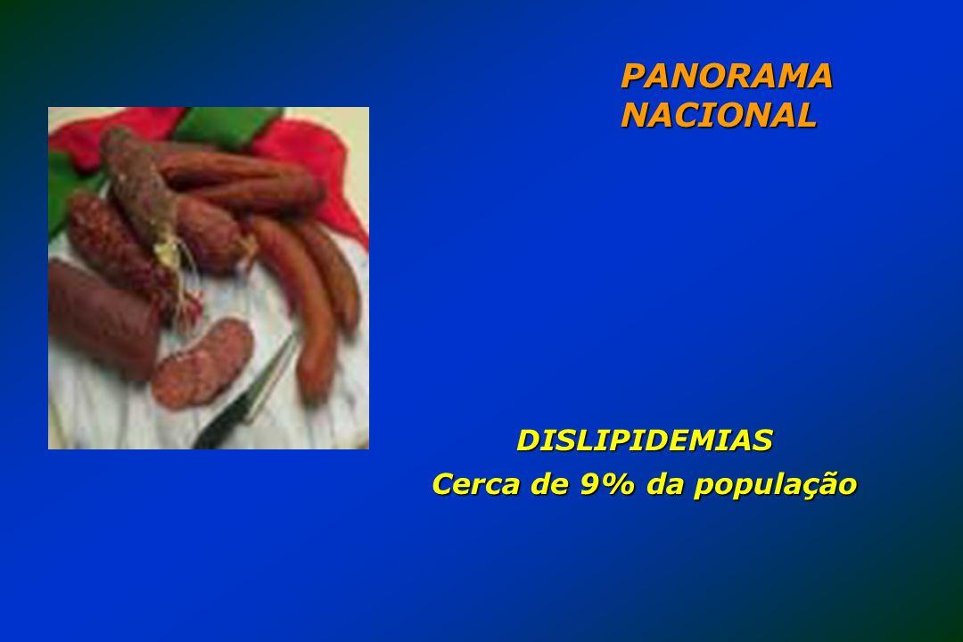 PANORAMA NACIONAL DISLIPIDEMIAS Cerca de 9% da população