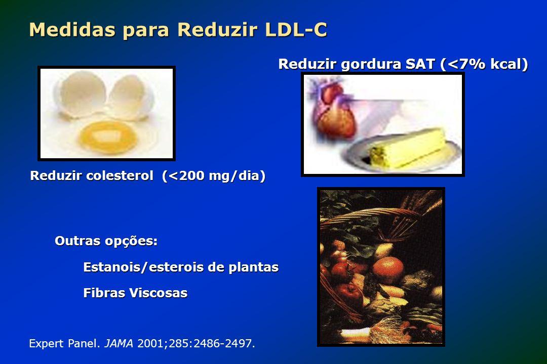 Medidas para Reduzir LDL-C Reduzir gordura SAT (<7% kcal) Expert Panel. JAMA 2001;285:2486-2497. Reduzir colesterol (<200 mg/dia) Outras opções: Estan