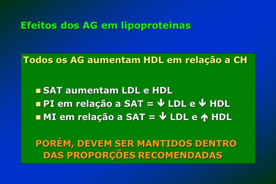 Efeitos dos AG em lipoproteinas Todos os AG aumentam HDL em relação a CH SAT aumentam LDL e HDL SAT aumentam LDL e HDL PI em relação a SAT = LDL e HDL