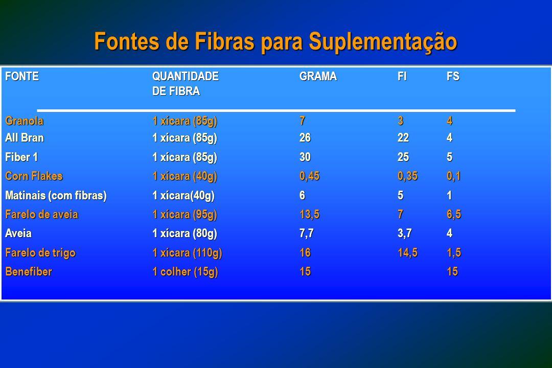 Fontes de Fibras para Suplementação FONTEQUANTIDADEGRAMA FIFS DE FIBRA DE FIBRA Granola 1 xícara (85g) 734 All Bran1 xícara (85g)26224 Fiber 11 xícara