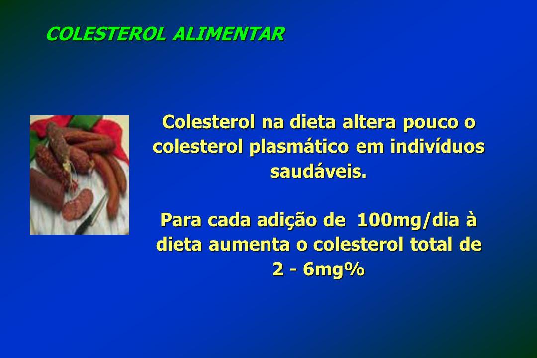 Colesterol na dieta altera pouco o colesterol plasmático em indivíduos saudáveis. Para cada adição de 100mg/dia à dieta aumenta o colesterol total de