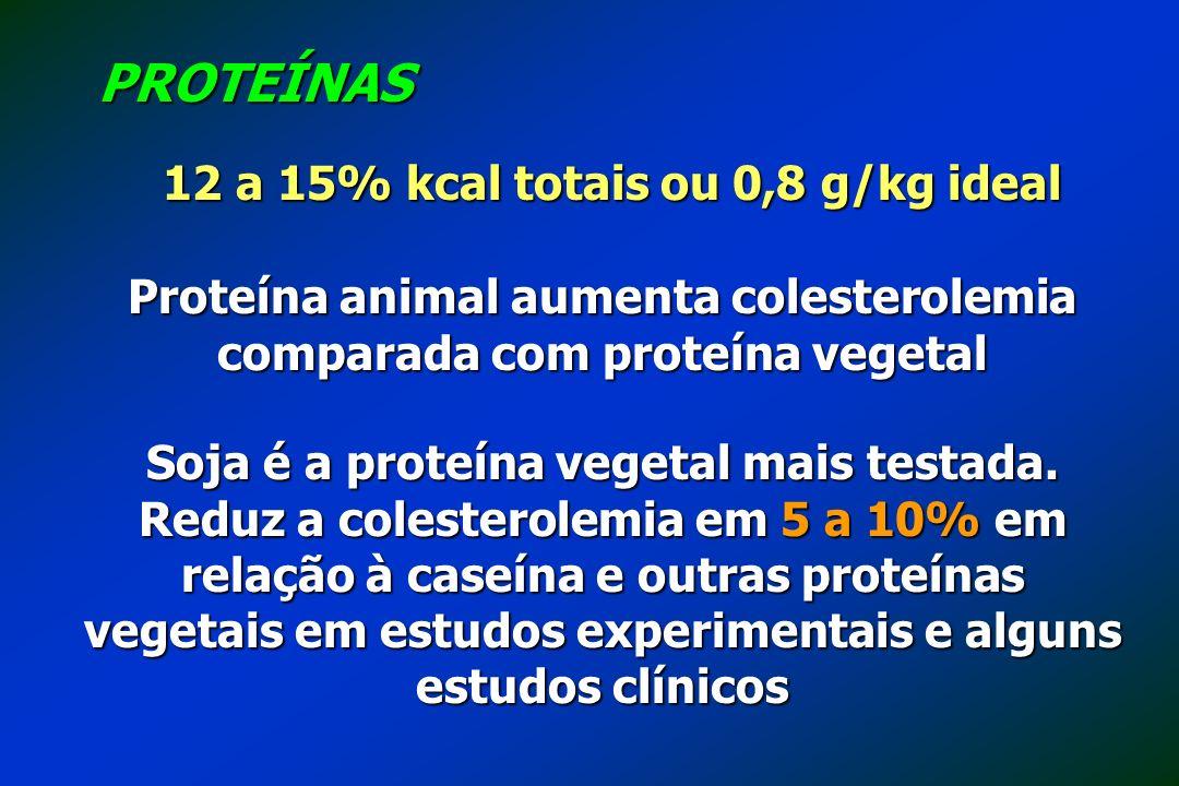 12 a 15% kcal totais ou 0,8 g/kg ideal PROTEÍNAS Proteína animal aumenta colesterolemia comparada com proteína vegetal Soja é a proteína vegetal mais