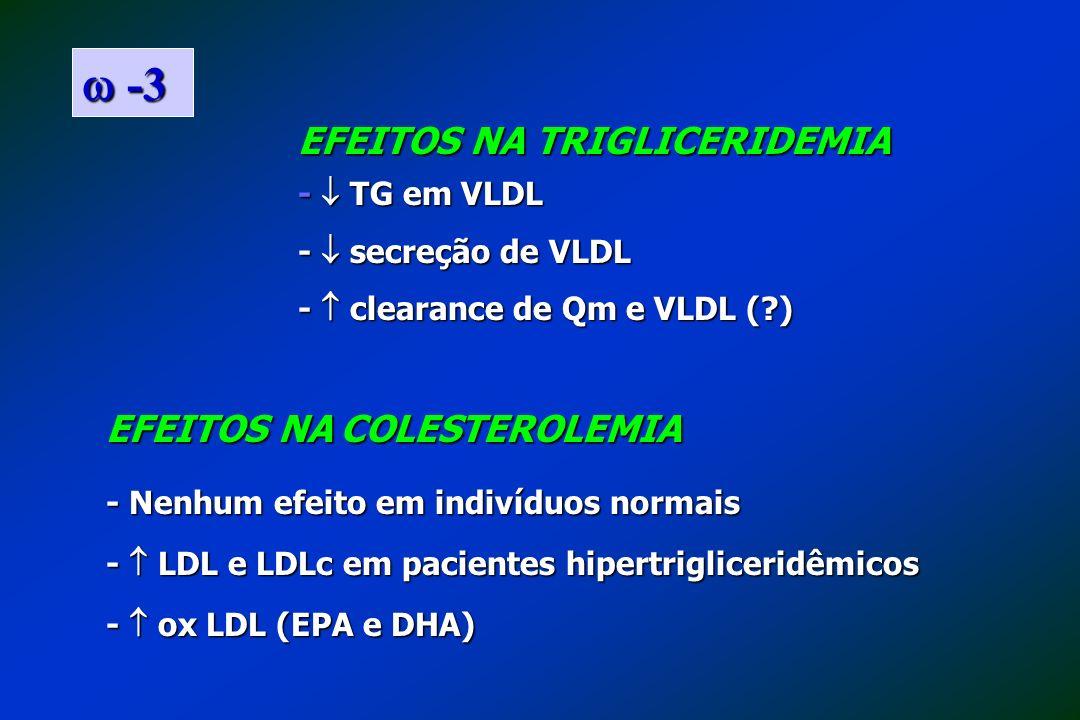 EFEITOS NA TRIGLICERIDEMIA - TG em VLDL - secreção de VLDL - clearance de Qm e VLDL (?) EFEITOS NA COLESTEROLEMIA - Nenhum efeito em indivíduos normai