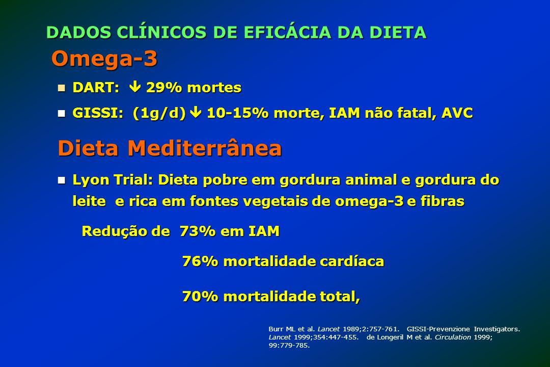 Omega-3 DART: 29% mortes DART: 29% mortes GISSI: (1g/d) 10-15% morte, IAM não fatal, AVC GISSI: (1g/d) 10-15% morte, IAM não fatal, AVC Dieta Mediterr