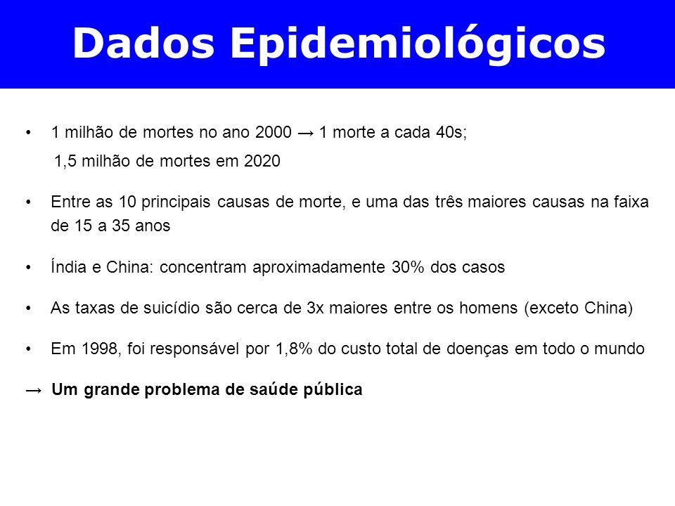 Dados Epidemiológicos 1 milhão de mortes no ano 2000 1 morte a cada 40s; 1,5 milhão de mortes em 2020 Entre as 10 principais causas de morte, e uma da