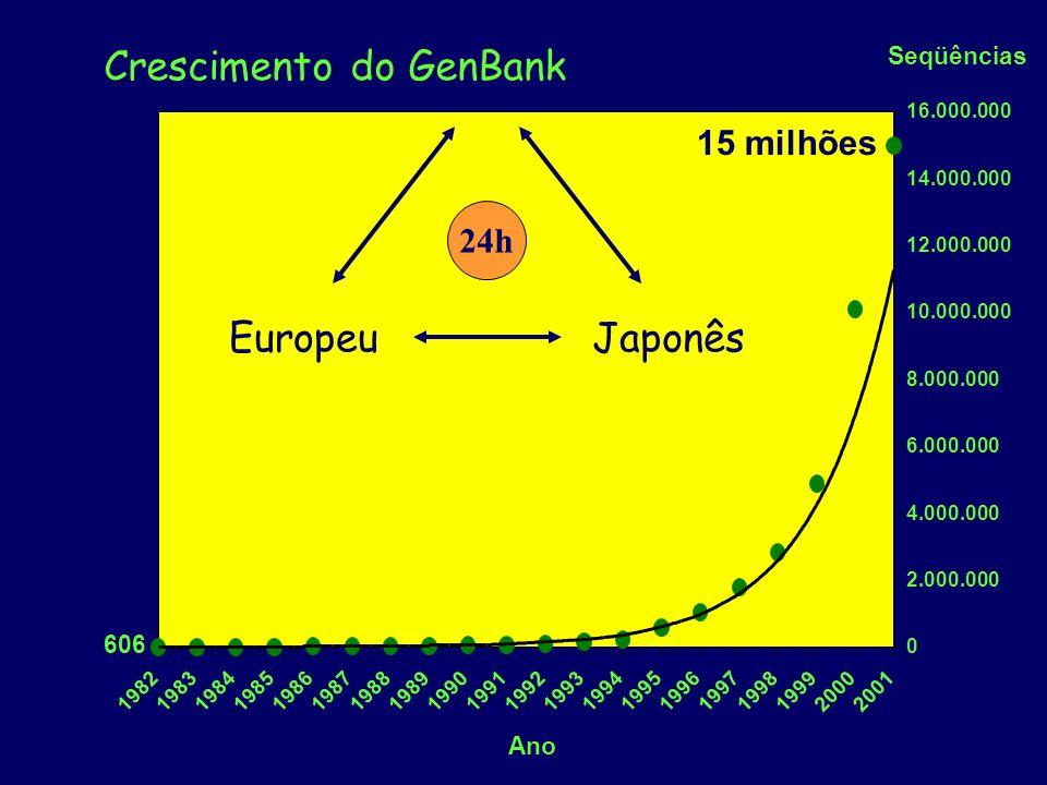 Seqüências 0 2.000.000 4.000.000 6.000.000 8.000.000 10.000.000 12.000.000 14.000.000 16.000.000 19821983198419851986198719881989199019911992199319941995199619971998199920002001 Ano 606 15 milhões Crescimento do GenBank EuropeuJaponês 24h