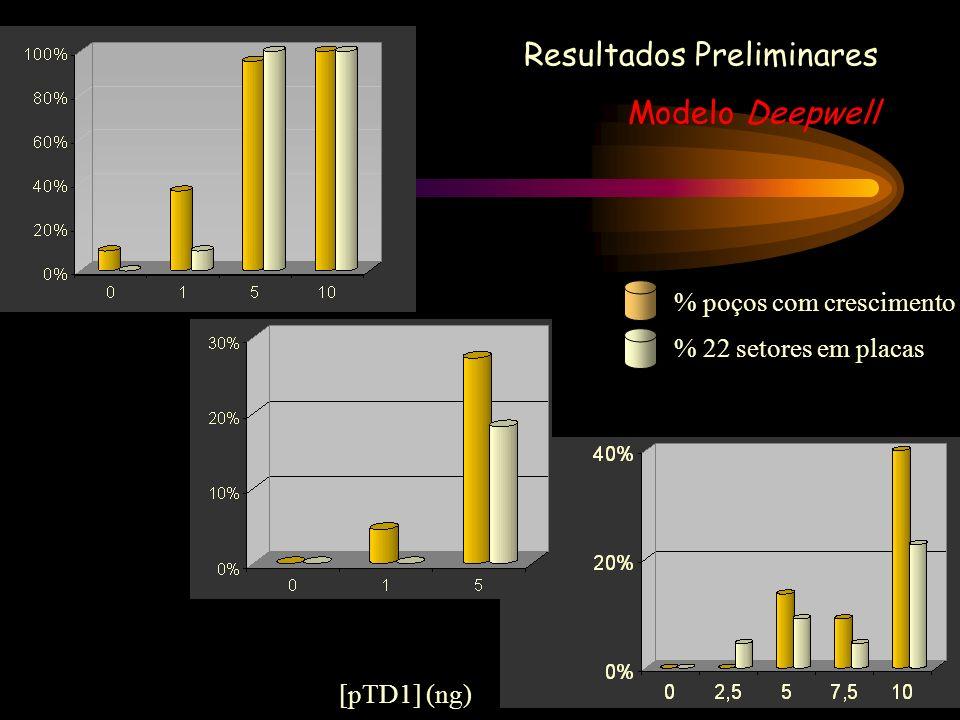 [pTD1] (ng) Resultados Preliminares Modelo Deepwell % poços com crescimento % 22 setores em placas