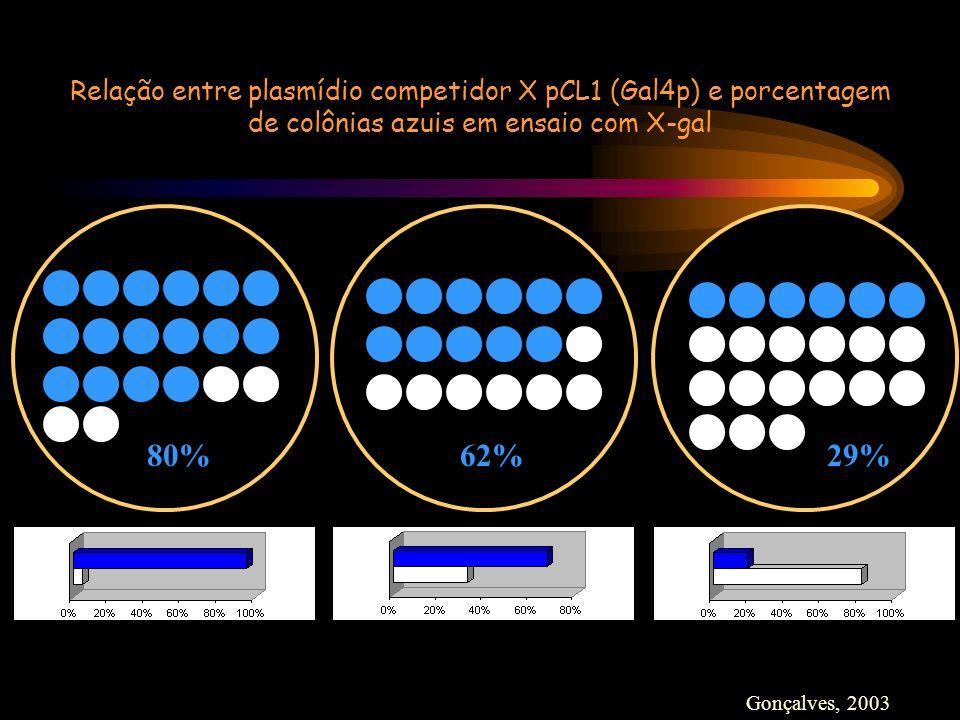 62%80%29% Relação entre plasmídio competidor X pCL1 (Gal4p) e porcentagem de colônias azuis em ensaio com X-gal Gonçalves, 2003