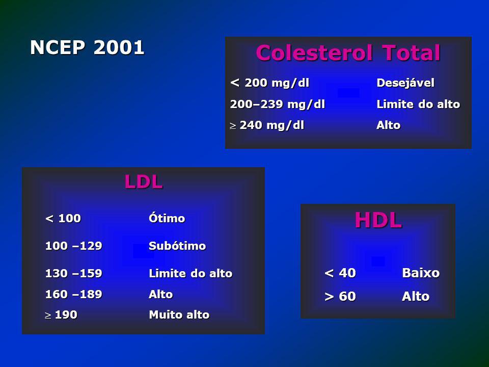HDL < 40 Baixo > 60 Alto Colesterol Total < 200 mg/dlDesejável 200–239 mg/dl Limite do alto 240 mg/dl Alto 240 mg/dl Alto NCEP 2001 LDL < 100 Ótimo 10