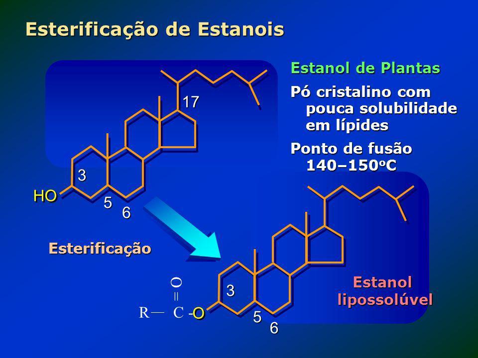 Esterificação de Estanois Estanol de Plantas Pó cristalino com pouca solubilidade em lípides Ponto de fusão 140–150 o C R C - = O 3 5 6 O O 3 5 6 HO 1