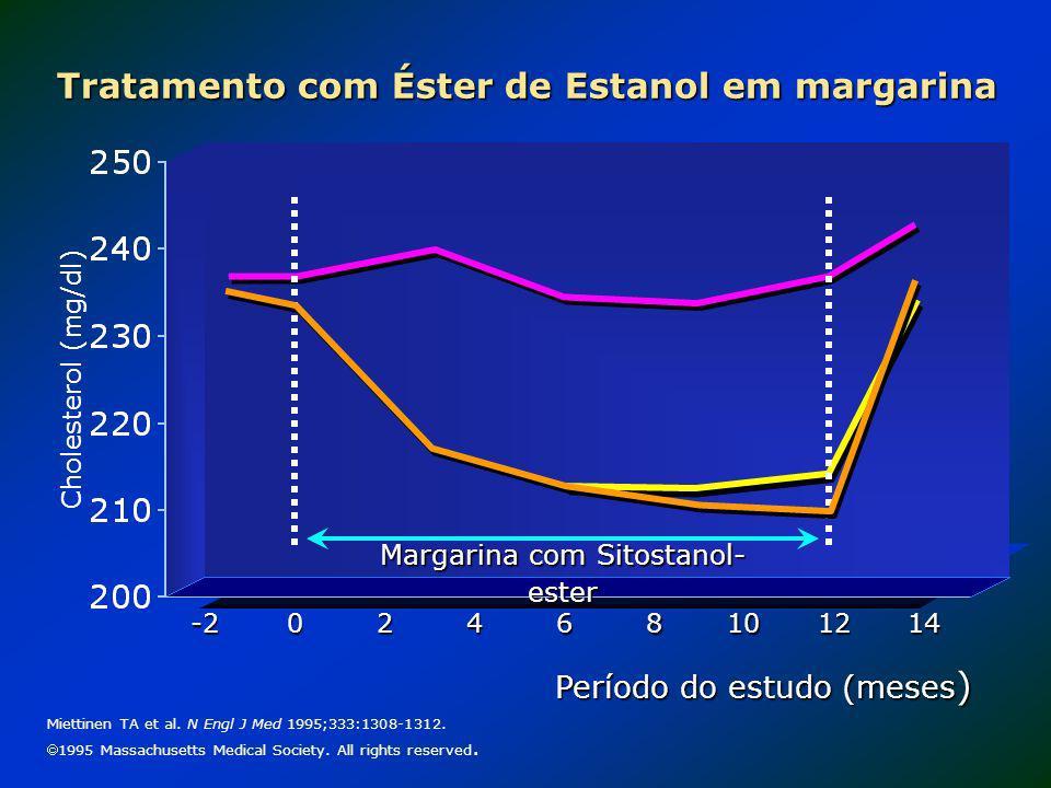 Tratamento com Éster de Estanol em margarina -2 Cholesterol (mg/dl) Período do estudo (meses ) 24810 Miettinen TA et al. N Engl J Med 1995;333:1308-13