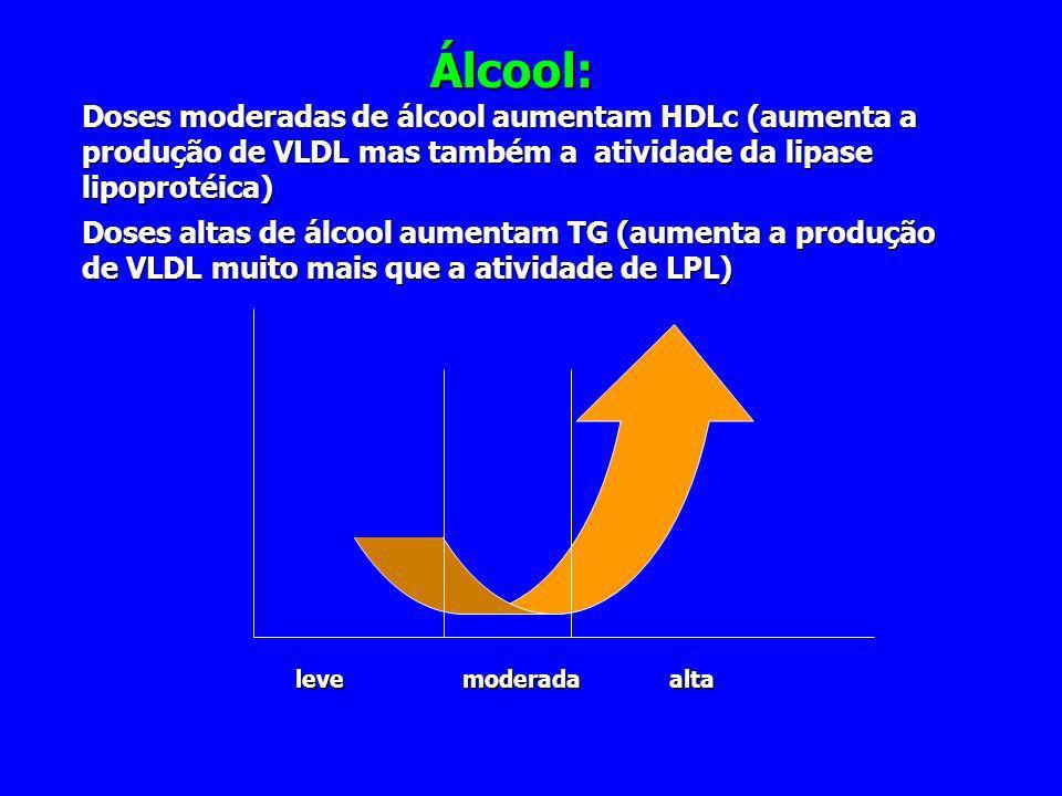 Álcool: Doses moderadas de álcool aumentam HDLc (aumenta a produção de VLDL mas também a atividade da lipase lipoprotéica) Doses altas de álcool aumen