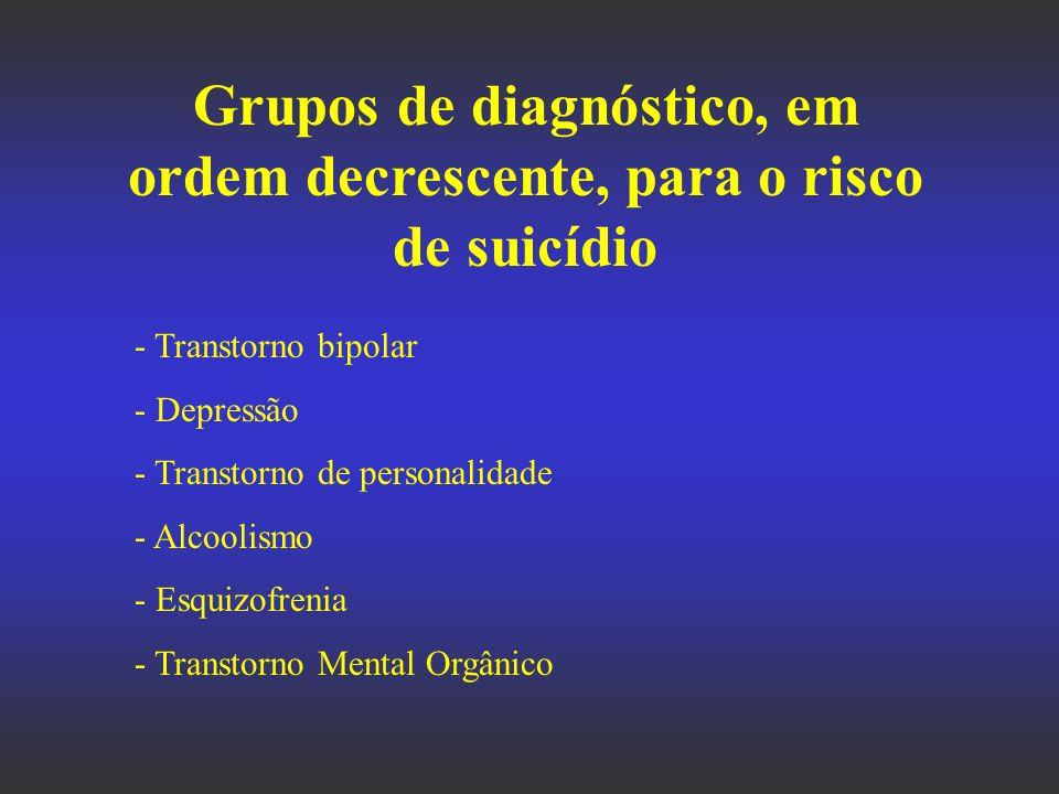 Grupos de diagnóstico, em ordem decrescente, para o risco de suicídio - Transtorno bipolar - Depressão - Transtorno de personalidade - Alcoolismo - Es