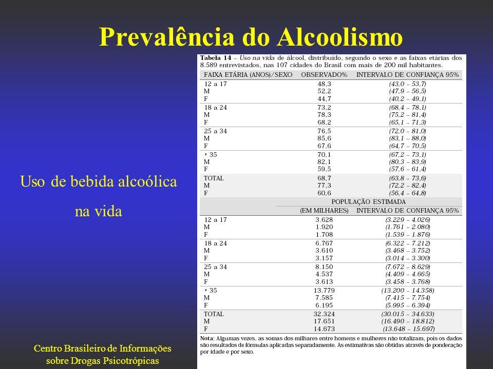 Prevalência do Alcoolismo Uso de bebida alcoólica na vida Centro Brasileiro de Informações sobre Drogas Psicotrópicas