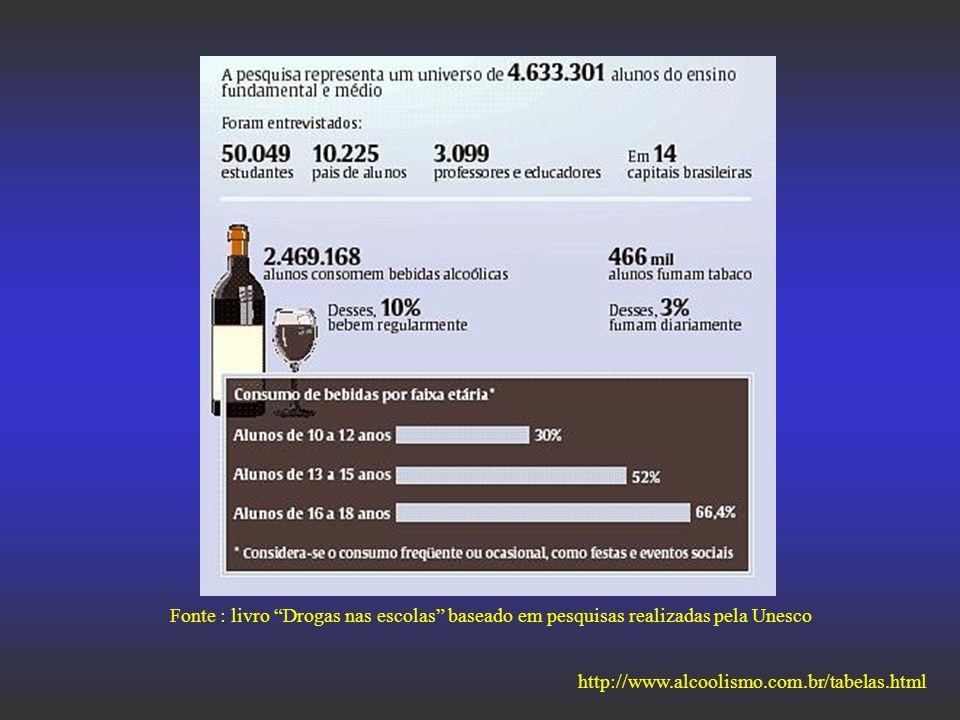 http://www.alcoolismo.com.br/tabelas.html Fonte : livro Drogas nas escolas baseado em pesquisas realizadas pela Unesco
