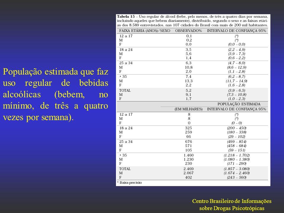 População estimada que faz uso regular de bebidas alcoólicas (bebem, no mínimo, de três a quatro vezes por semana). Centro Brasileiro de Informações s
