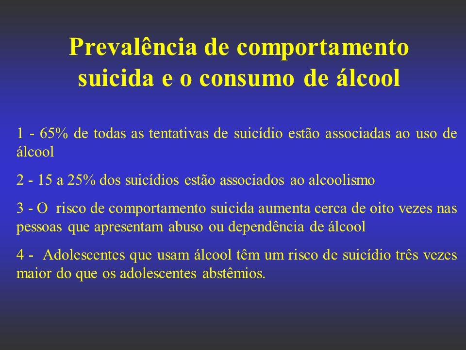 Grupos de diagnóstico, em ordem decrescente, para o risco de suicídio - Transtorno bipolar - Depressão - Transtorno de personalidade - Alcoolismo - Esquizofrenia - Transtorno Mental Orgânico