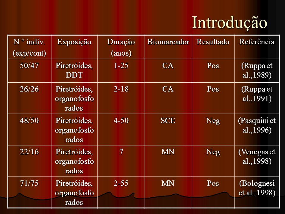 Introdução Introdução N ° indiv. (exp/cont)ExposiçãoDuração(anos)BiomarcadorResultadoReferência 50/47 Piretróides, DDT 1-25CAPos (Ruppa et al.,1989) 2