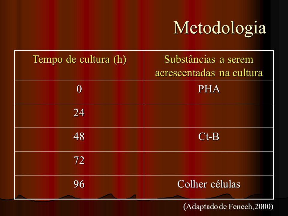 Metodologia Metodologia (Adaptado de Fenech,2000) Tempo de cultura (h) Substâncias a serem acrescentadas na cultura 0PHA 24 48Ct-B 72 96 Colher célula