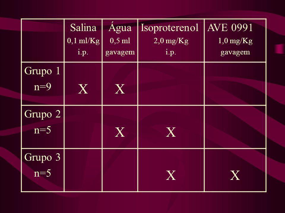 Salina 0,1 ml/Kg i.p.Água 0,5 ml gavagem Isoproterenol 2,0 mg/Kg i.p.