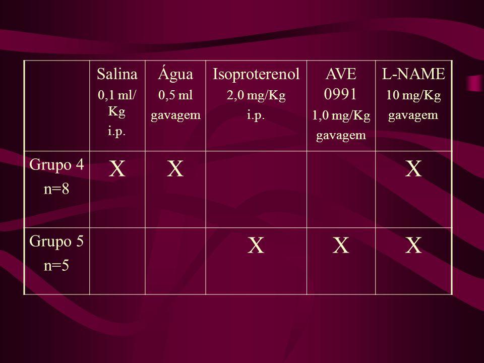 Salina 0,1 ml/ Kg i.p.Água 0,5 ml gavagem Isoproterenol 2,0 mg/Kg i.p.