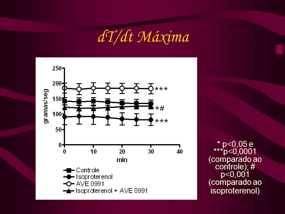 dT/dt Máxima * p<0,05 e ***p<0,0001 (comparado ao controle); # p<0,001 (comparado ao isoproterenol)