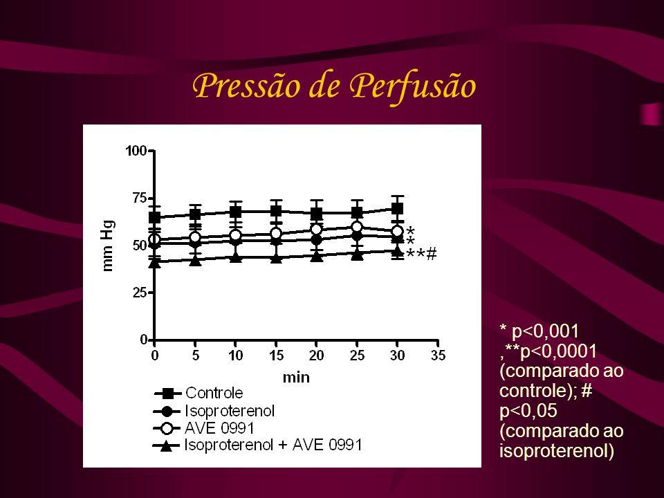 Pressão de Perfusão * p<0,001,**p<0,0001 (comparado ao controle); # p<0,05 (comparado ao isoproterenol)