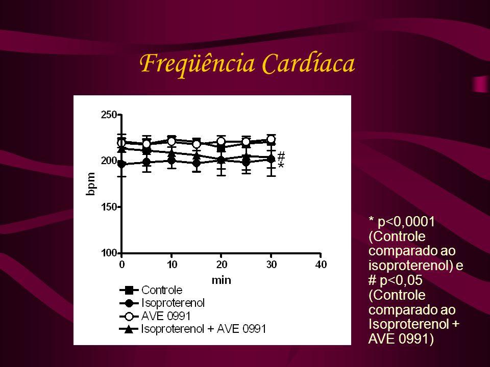 Freqüência Cardíaca * p<0,0001 (Controle comparado ao isoproterenol) e # p<0,05 (Controle comparado ao Isoproterenol + AVE 0991)