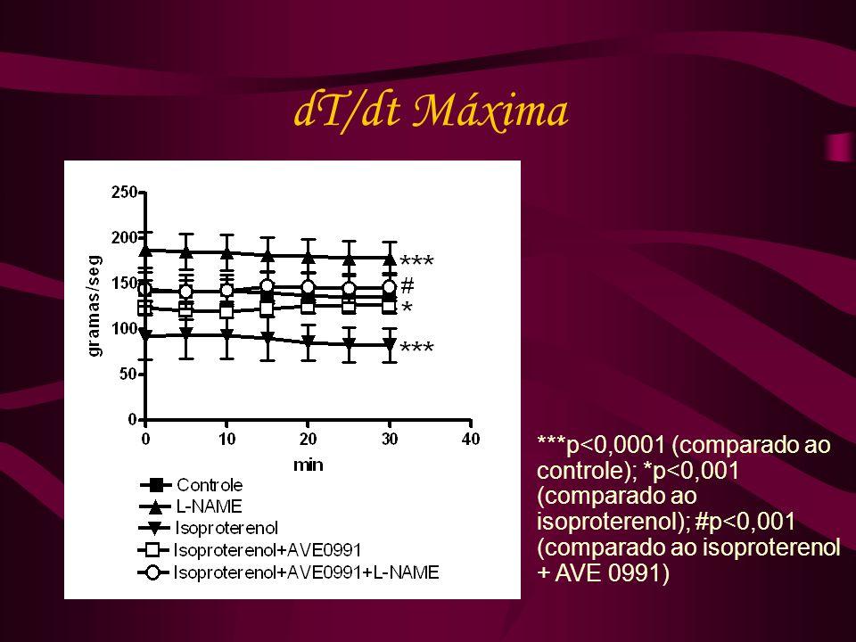 dT/dt Máxima ***p<0,0001 (comparado ao controle); *p<0,001 (comparado ao isoproterenol); #p<0,001 (comparado ao isoproterenol + AVE 0991)