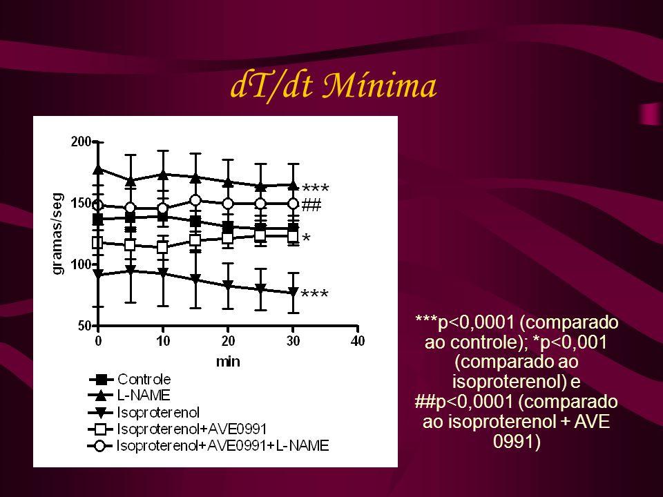 dT/dt Mínima ***p<0,0001 (comparado ao controle); *p<0,001 (comparado ao isoproterenol) e ##p<0,0001 (comparado ao isoproterenol + AVE 0991)