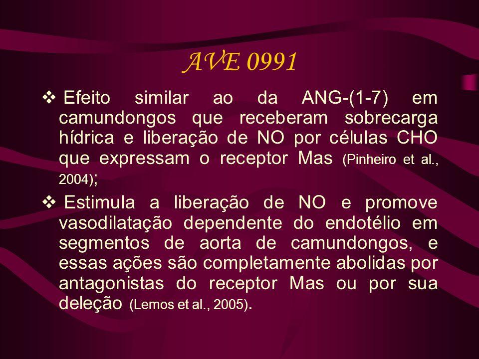 AVE 0991 Efeito similar ao da ANG-(1-7) em camundongos que receberam sobrecarga hídrica e liberação de NO por células CHO que expressam o receptor Mas (Pinheiro et al., 2004) ; Estimula a liberação de NO e promove vasodilatação dependente do endotélio em segmentos de aorta de camundongos, e essas ações são completamente abolidas por antagonistas do receptor Mas ou por sua deleção (Lemos et al., 2005).