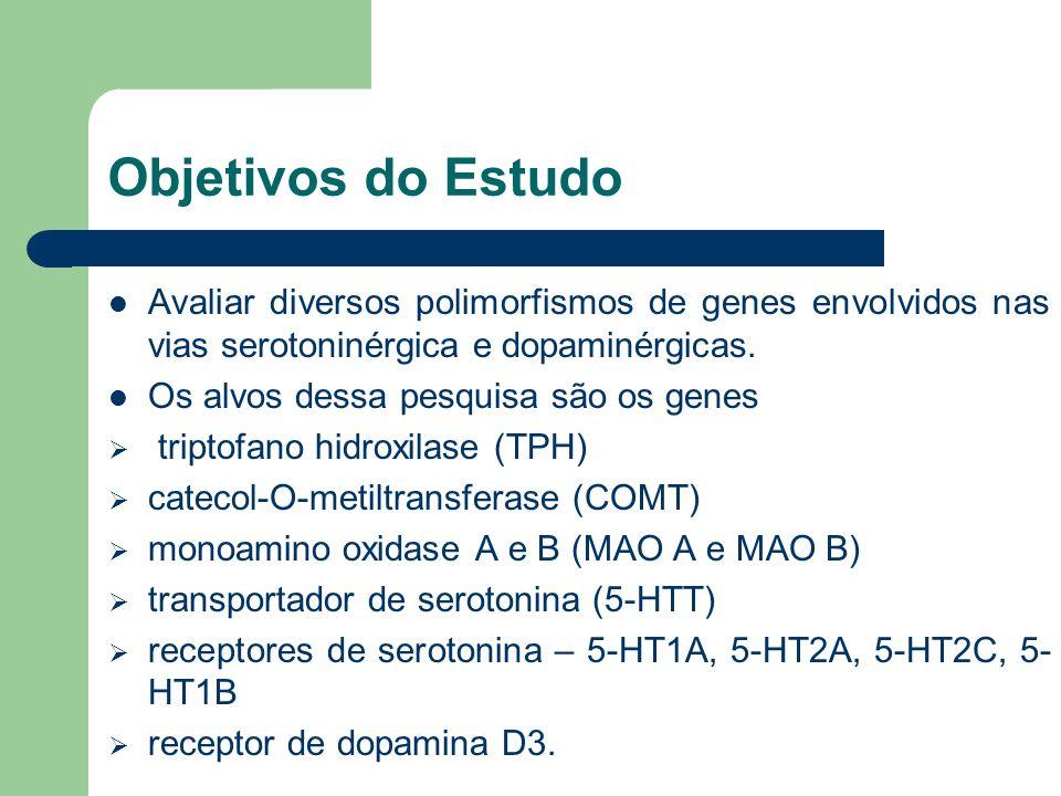 Objetivos do Estudo Avaliar diversos polimorfismos de genes envolvidos nas vias serotoninérgica e dopaminérgicas. Os alvos dessa pesquisa são os genes