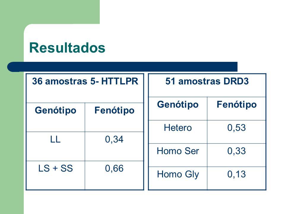 Resultados 36 amostras 5- HTTLPR GenótipoFenótipo LL0,34 LS + SS0,66 51 amostras DRD3 GenótipoFenótipo Hetero0,53 Homo Ser0,33 Homo Gly0,13