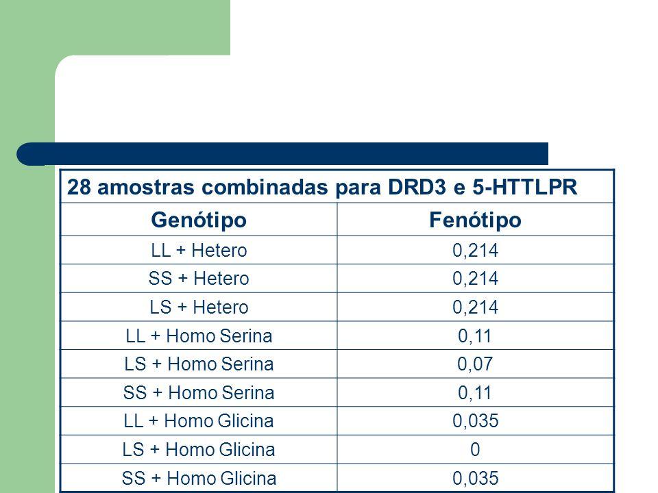28 amostras combinadas para DRD3 e 5-HTTLPR GenótipoFenótipo LL + Hetero0,214 SS + Hetero0,214 LS + Hetero0,214 LL + Homo Serina0,11 LS + Homo Serina0