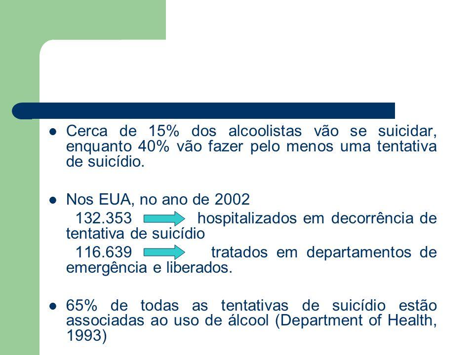 Cerca de 15% dos alcoolistas vão se suicidar, enquanto 40% vão fazer pelo menos uma tentativa de suicídio. Nos EUA, no ano de 2002 132.353 hospitaliza